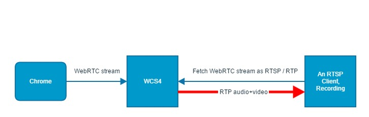 webrtc-chrome_wcs4_rtsp_video_recording.jpg